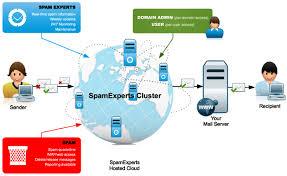 Signal Spam est une plateforme dont la gestion est partagée entre des acteurs du domaine de l'emailing, des groupements professionnels et des représentants des pouvoirs publics.