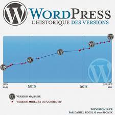 Les utilisateurs peuvent cependant se trouver à l'abri de ces attaques avec la dernière mise à jour du CMS : WordPress 4.2.3.