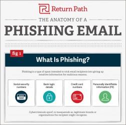 Le phishing est ainsi au centre des grandes histoires de piratage dans le monde. Il trouve notamment du succès auprès des personnes qui ne cherchent pas à savoir l'expéditeur du courriel avant de l'ouvrir, celles ne voyant pas l'existence de fautes d'orthographe dans le message comme un « signe ».
